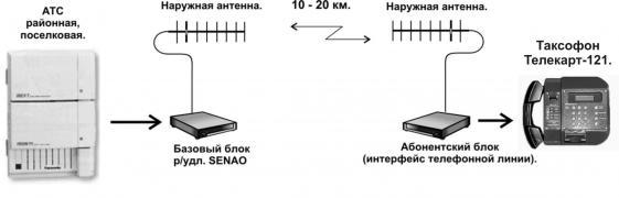 Радиоудлинитель телефонной линии